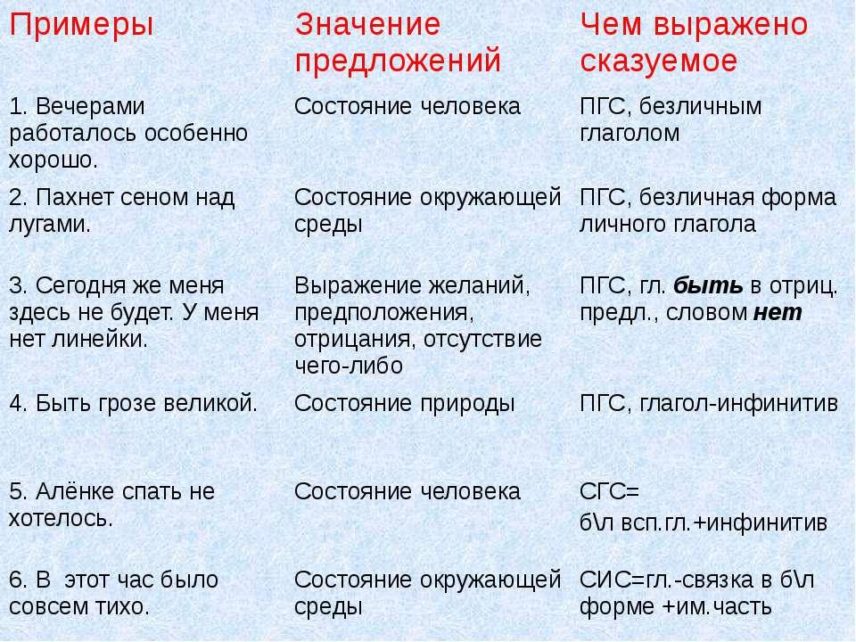 Примеры Значение предложений Чем выражено сказуемое 1. Вечерами работалось ос...