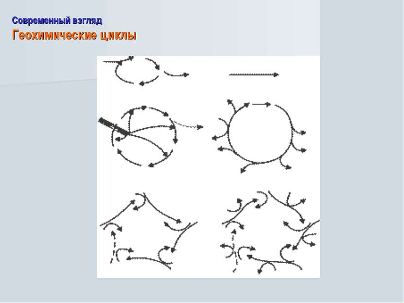 Современный взгляд Геохимические циклы