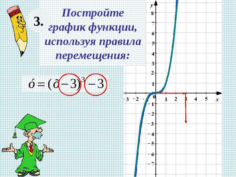 Постройте график функции, используя правила перемещения: 3.