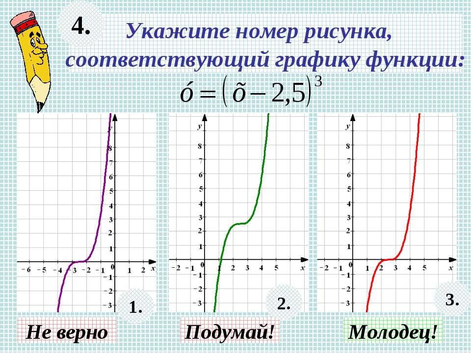 Укажите номер рисунка, соответствующий графику функции: 4. Не верно Подумай! ...