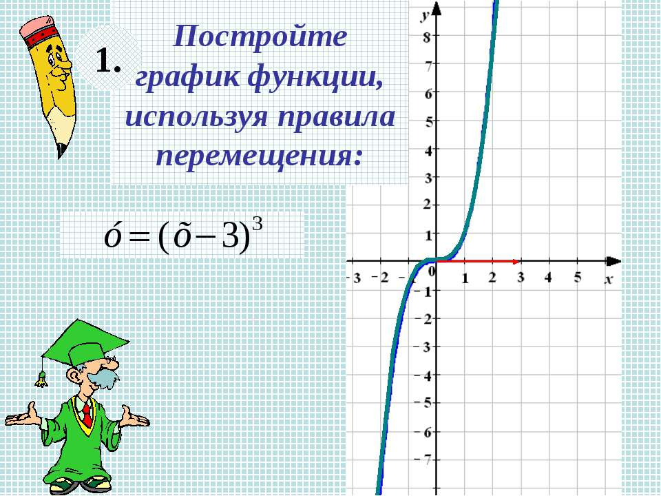 Постройте график функции, используя правила перемещения: 1.