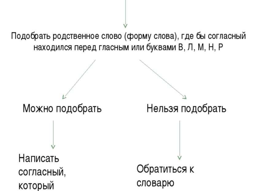 Алгоритм «Правописание проверяемых звонких и глухих согласных в корне». Выдел...