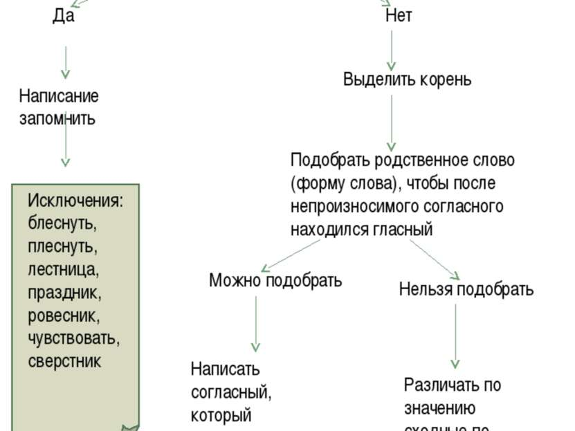 Алгоритм «Правописание непроизносимых согласных в корне слова». Проверить, вх...