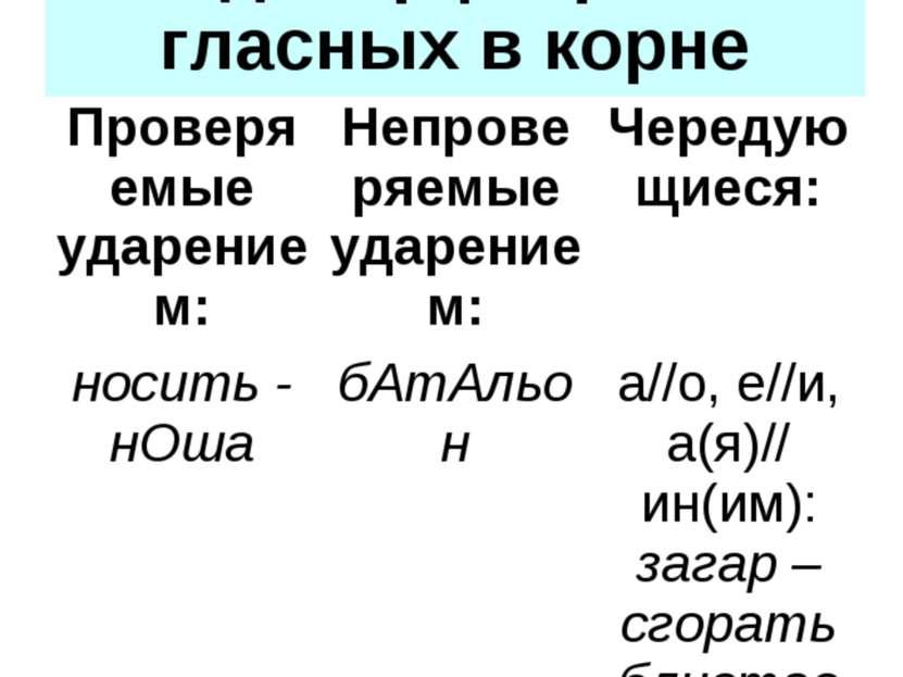 Виды орфограмм-гласных в корне Проверяемые ударением: Непроверяемые ударением...