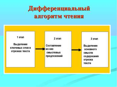 Дифференциальный алгоритм чтения 1 этап Выделение ключевых слов в отрезках те...