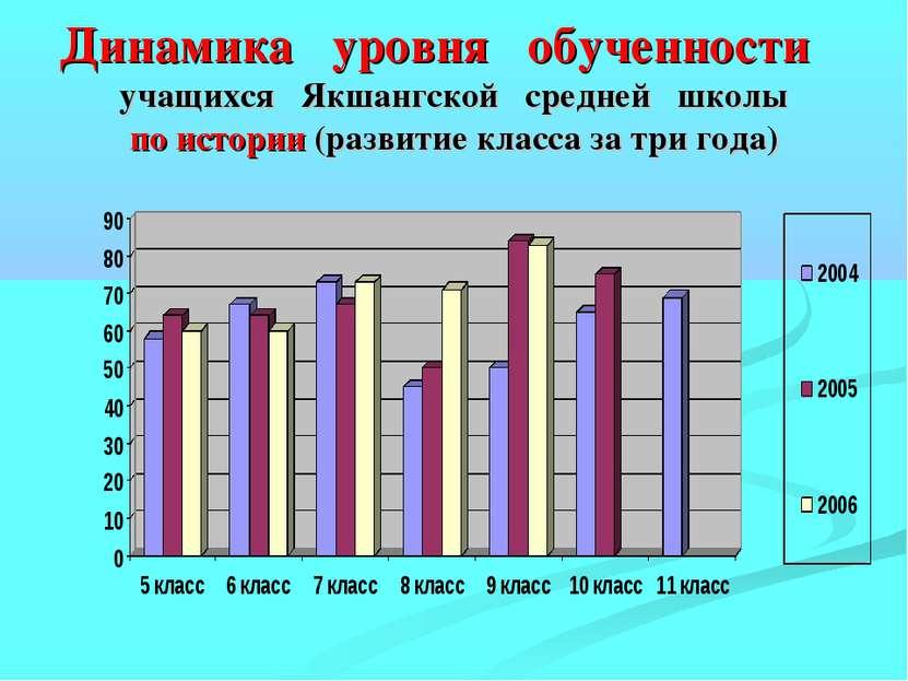 Динамика уровня обученности учащихся Якшангской средней школы по истории (раз...