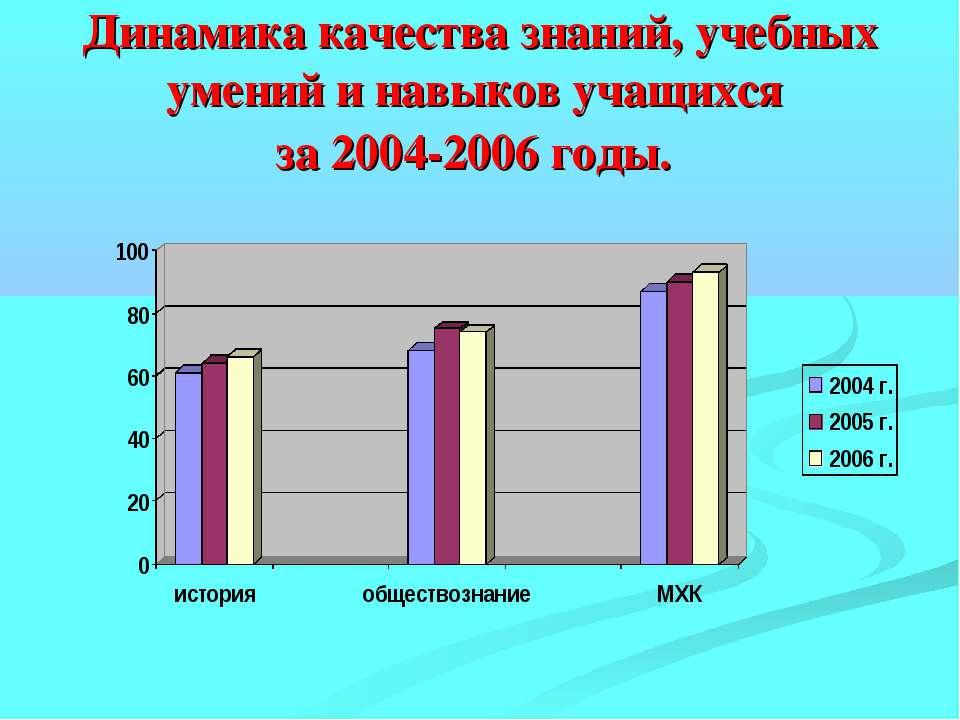 Динамика качества знаний, учебных умений и навыков учащихся за 2004-2006 годы.