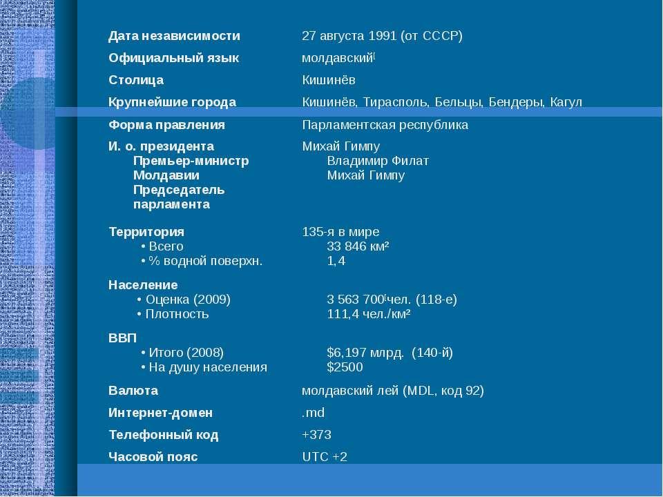 Дата независимости 27 августа 1991 (отСССР) Официальный язык молдавский[ Сто...