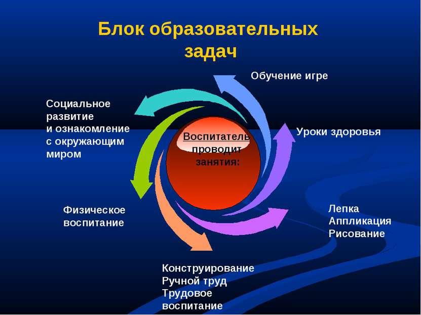 Блок образовательных задач Воспитатель проводит занятия: Физическое воспитани...