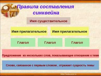 Правила составления синквейна Имя прилагательное Имя прилагательное Глагол Гл...