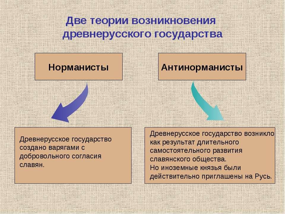 Две теории возникновения древнерусского государства Древнерусское государство...
