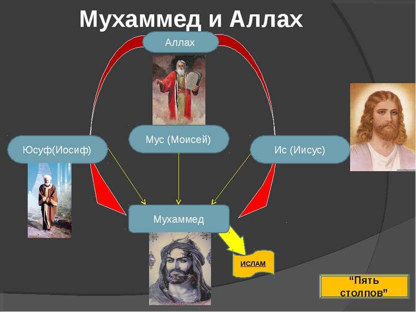 """Мухаммед и Аллах Мухаммед Аллах Мус (Моисей) Юсуф(Иосиф) Ис (Иисус) ИСЛАМ """"Пя..."""
