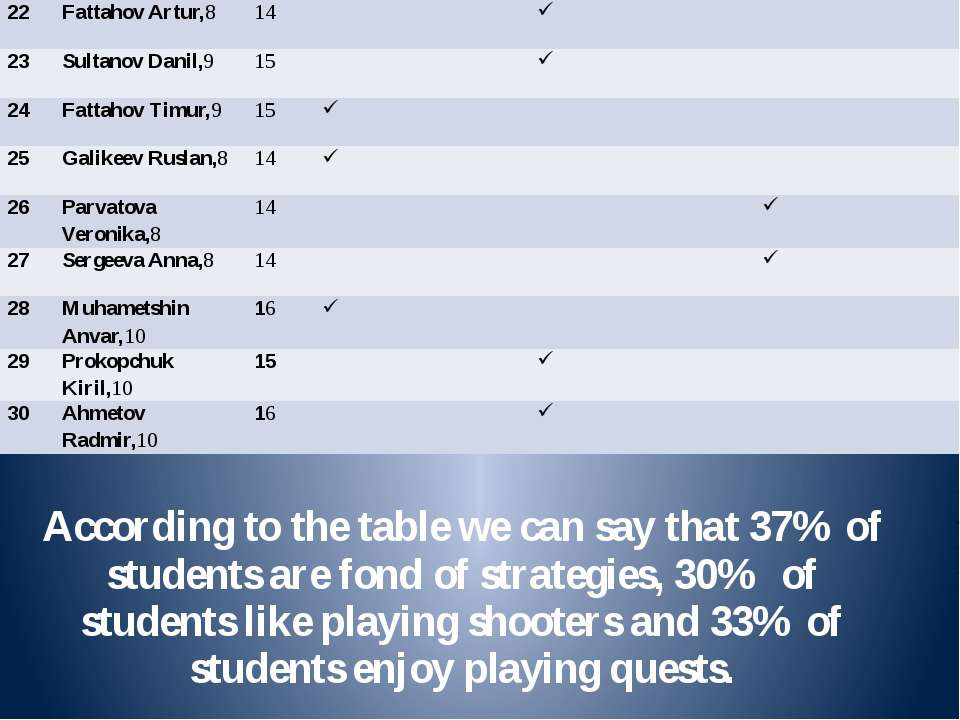 According to the table we can say that 37% of students are fond of strategies...