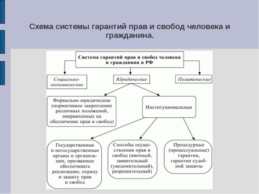 Схема системы гарантий прав и свобод человека и гражданина.