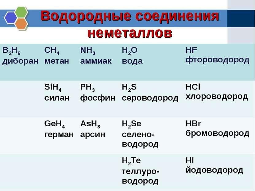 Водородные соединения неметаллов B2H6 диборан CH4 метан NH3 аммиак H2O вода H...