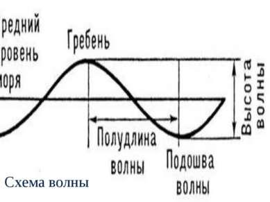 Схема волны