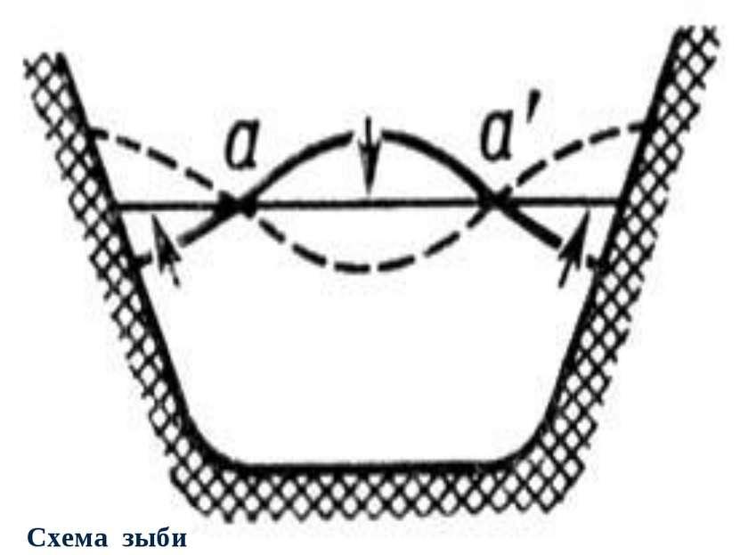 Схема зыби