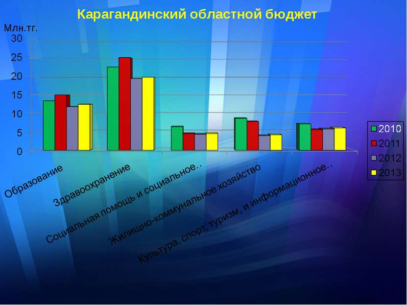 Млн.тг. Карагандинский областной бюджет