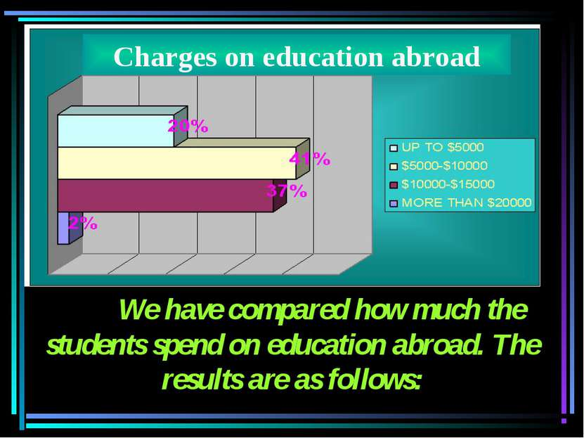 We have compared how much the students spend on education abroad. The results...