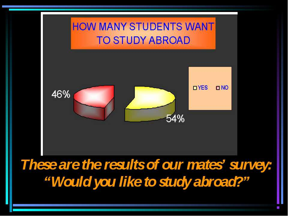 "These are the results of our mates' survey: ""Would you like to study abroad?"""