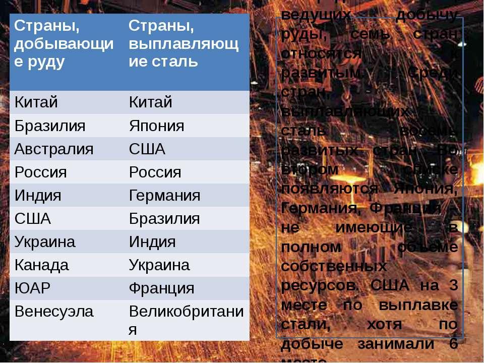 Среди стран, ведущих добычу руды, семь стран относятся к развитым. Среди стра...