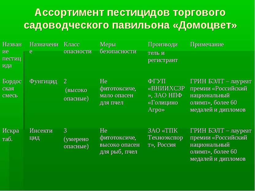 Ассортимент пестицидов торгового садоводческого павильона «Домоцвет»