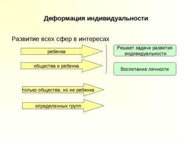 Деформация индивидуальности Развитие всех сфер в интересах ребенка общества и...