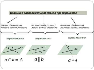 Взаимное расположение плоскостей в пространстве Общие точки есть Общих точек ...