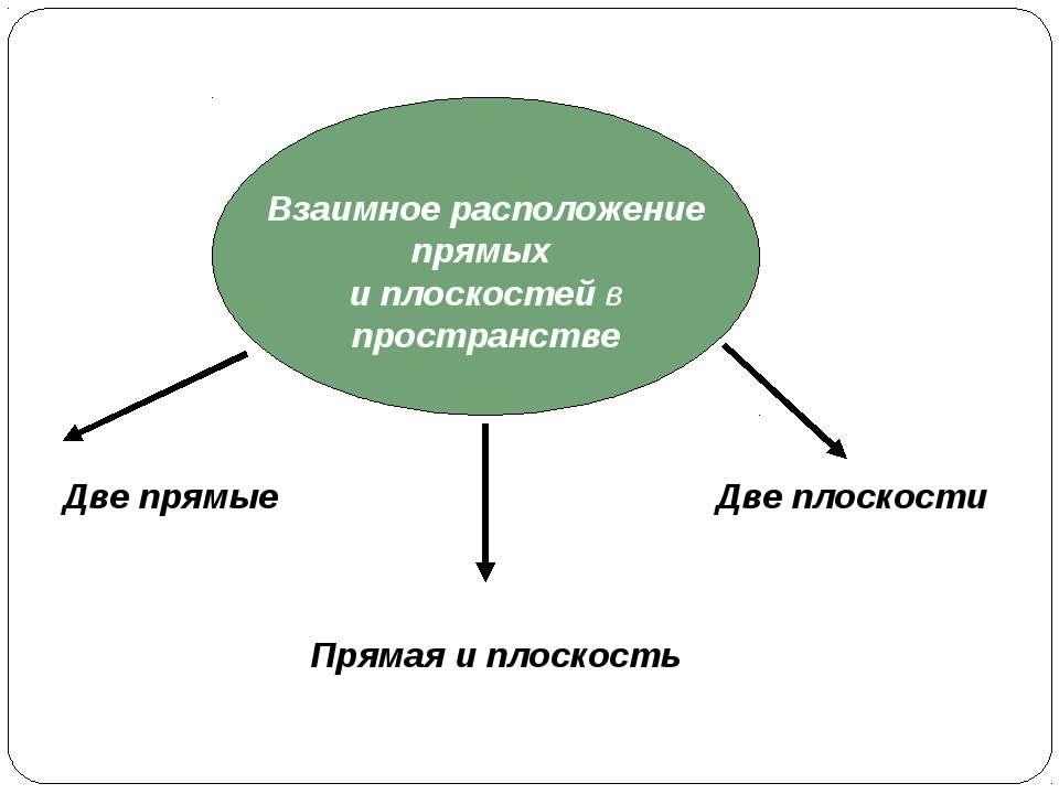Взаимное расположение прямых в пространстве Имеют общую точку лежат в одной п...