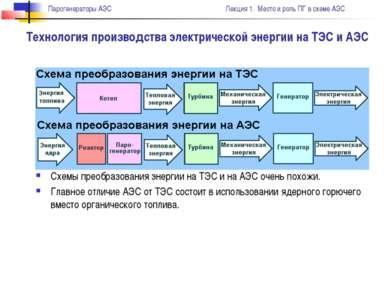Технология производства электрической энергии на ТЭС и АЭС Схемы преобразован...
