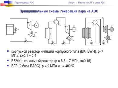 корпусной реактор кипящий корпусного типа (ВК, BWR). р=7 МПа, х=0.1 – 0.4 РБМ...