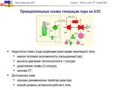 Принципиальные схемы генерации пара на АЭС Недостатки схем с водо-водяными ре...