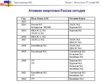 Атомная энергетика России сегодня Парогенераторы АЭС Лекция 1. Место и роль П...
