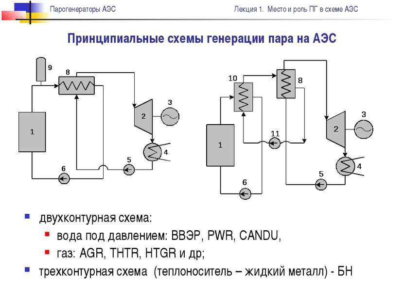 двухконтурная схема: вода под давлением: ВВЭР, PWR, CANDU, газ: AGR, THTR, HT...