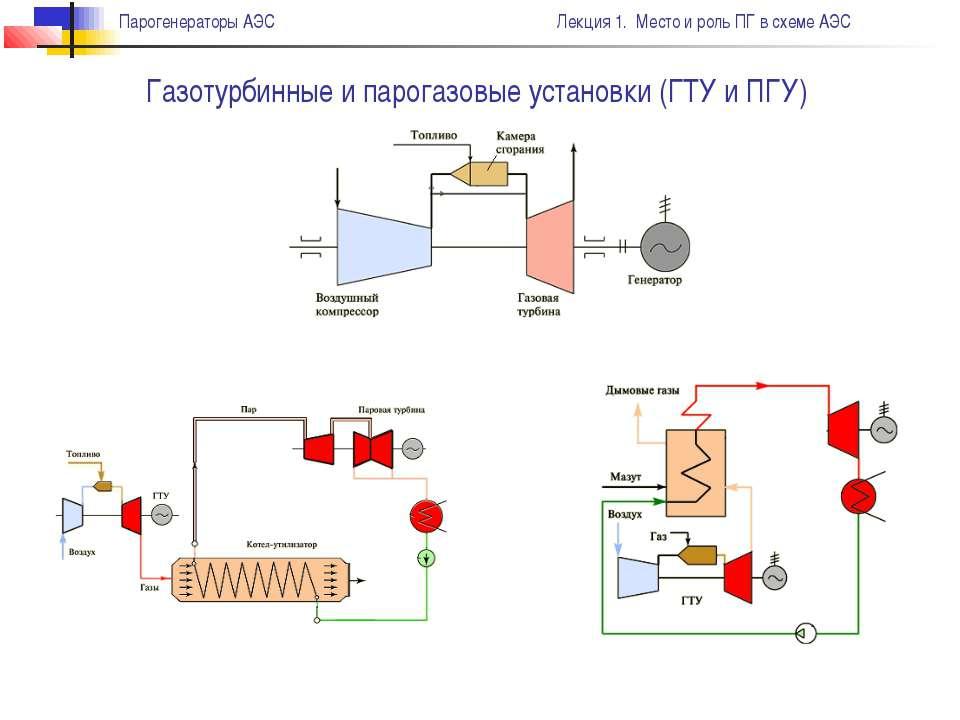 Газотурбинные и парогазовые установки (ГТУ и ПГУ) Парогенераторы АЭС Лекция 1...