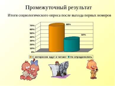 Промежуточный результат Итоги социологического опроса после выхода первых ном...