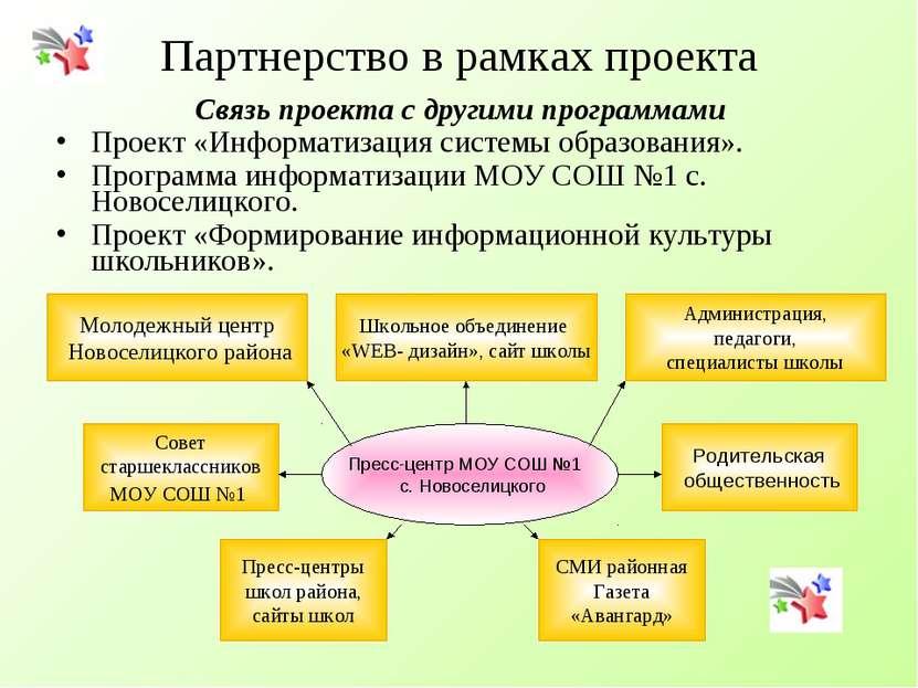 Партнерство в рамках проекта Связь проекта с другими программами Проект «Инфо...