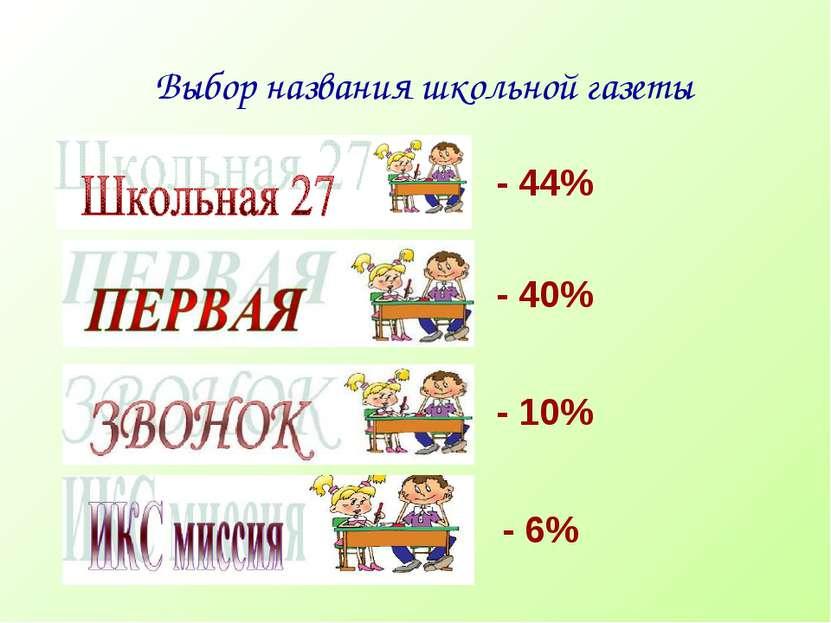 Выбор названия школьной газеты - 6% - 10% - 40% - 44%