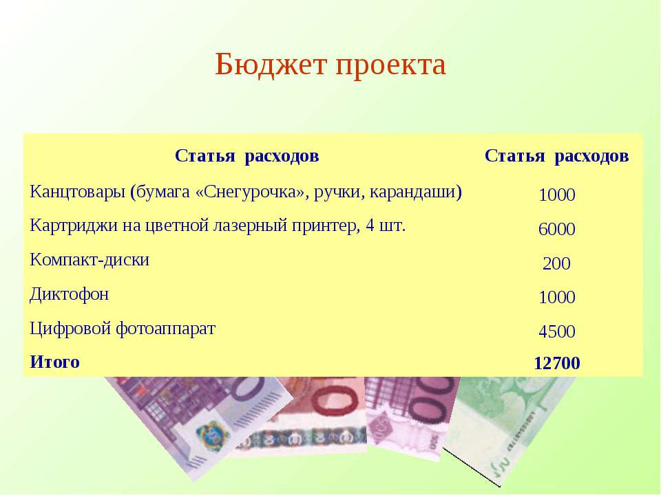 Бюджет проекта Статья расходов Статья расходов Канцтовары (бумага «Снегурочка...