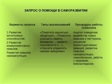 ЗАПРОС О ПОМОЩИ В САМОРАЗВИТИИ Варианты запроса Типы высказываний Процедуры р...