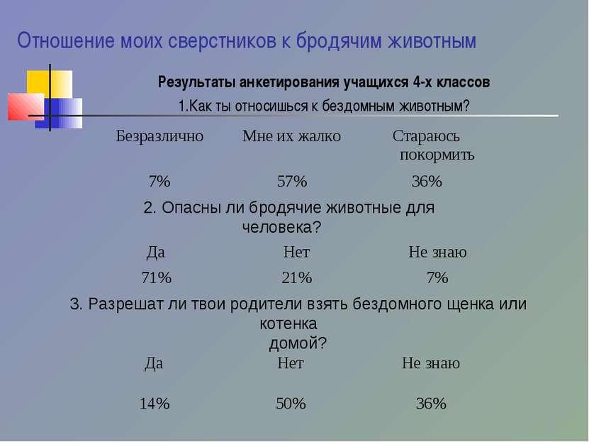 Отношение моих сверстников к бродячим животным Результаты анкетирования учащи...