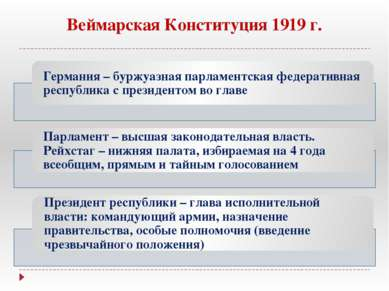 Веймарская Конституция 1919 г.