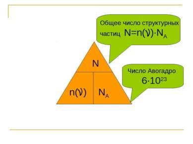n( ) NA N Общее число структурных частиц N=n( )∙NA Число Авогадро 6∙1023