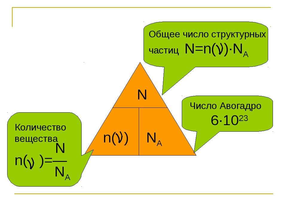 n( ) NA N Общее число структурных частиц N=n( )∙NA Число Авогадро 6∙1023 Коли...