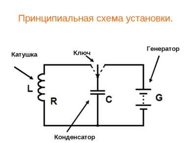 Принципиальная схема установки. Генератор Ключ Конденсатор Катушка