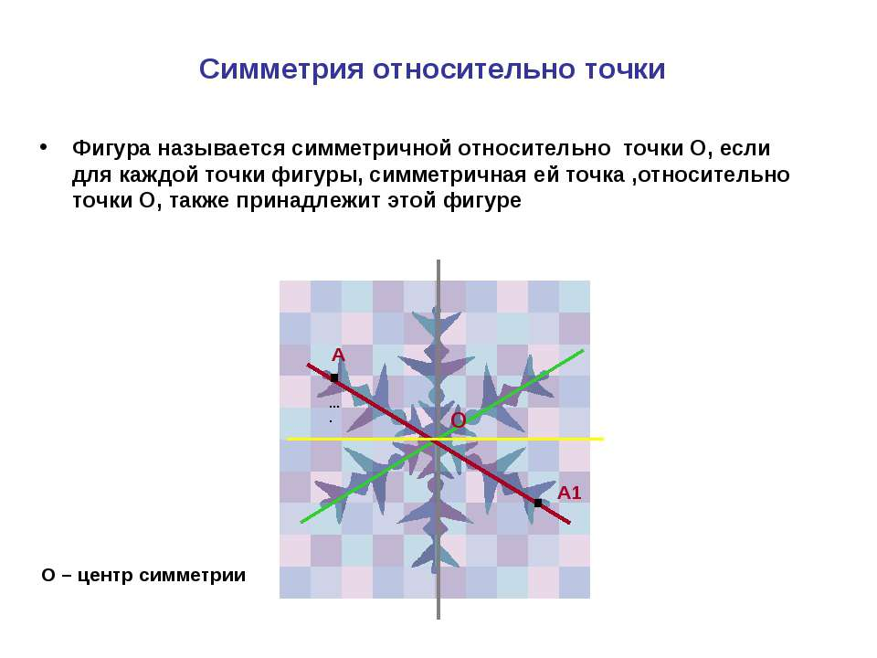 Симметрия относительно точки Фигура называется симметричной относительно точк...