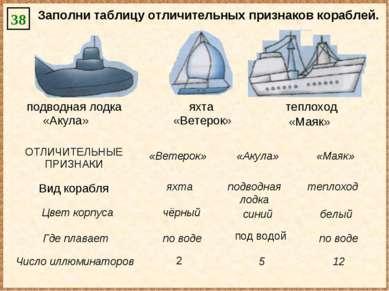 «Маяк» «Акула» «Ветерок» подводная лодка яхта теплоход Заполни таблицу отличи...