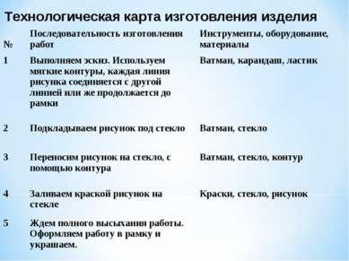 Технологическая карта изготовления изделия № Последовательность изготовления ...