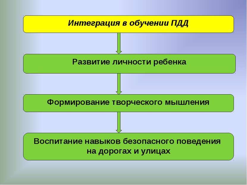 Интеграция в обучении ПДД Развитие личности ребенка Формирование творческого ...