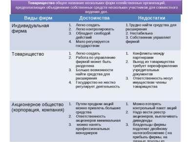 Виды фирм Достоинства Недостатки Индивидуальная фирма Легко создать Легко кон...